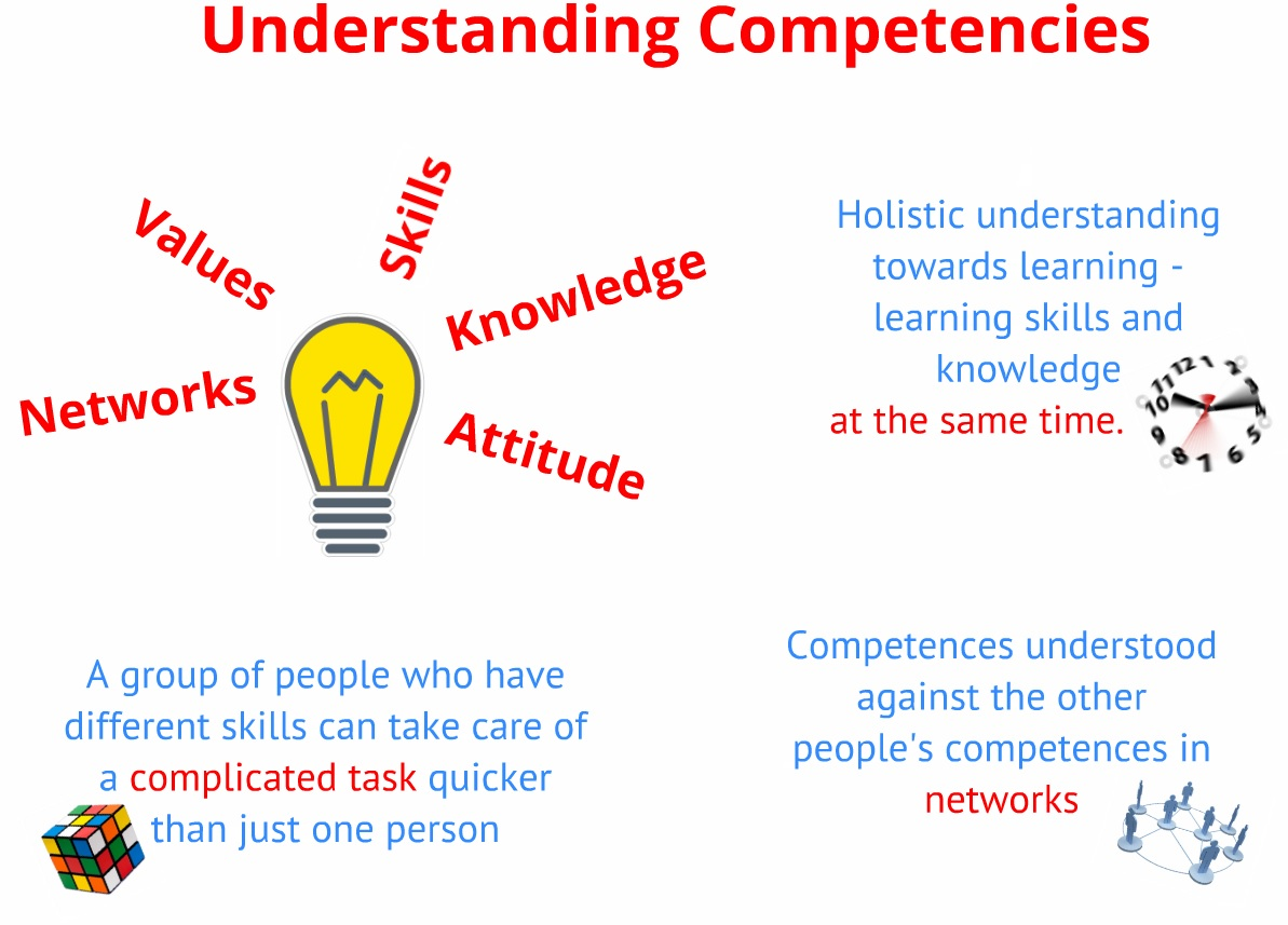 understanding personal competencies General understanding of competencies is important to provide personal literacy (understanding and valuing the development of multicultural competencies—75.